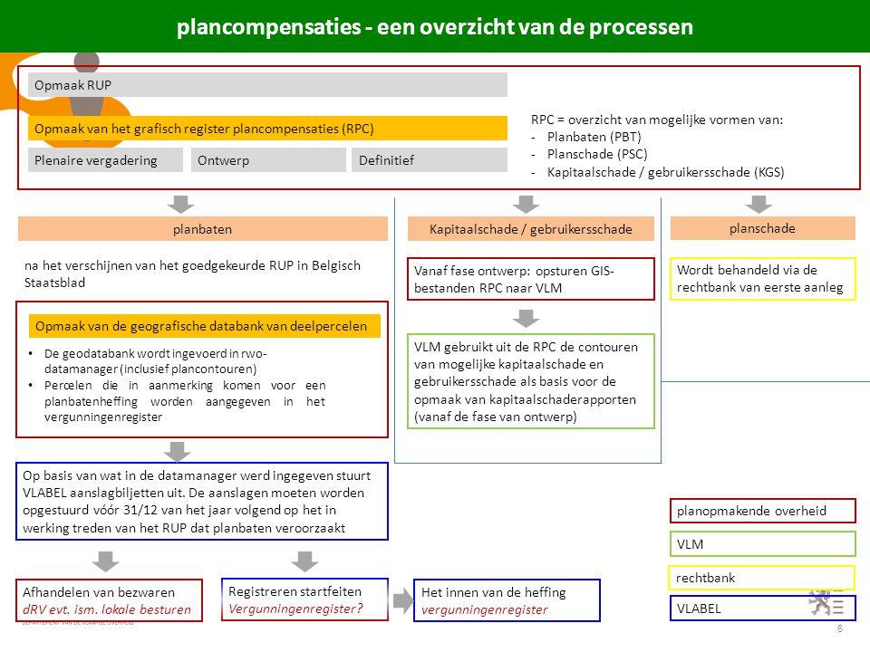 plancompensaties - een overzicht van de processen