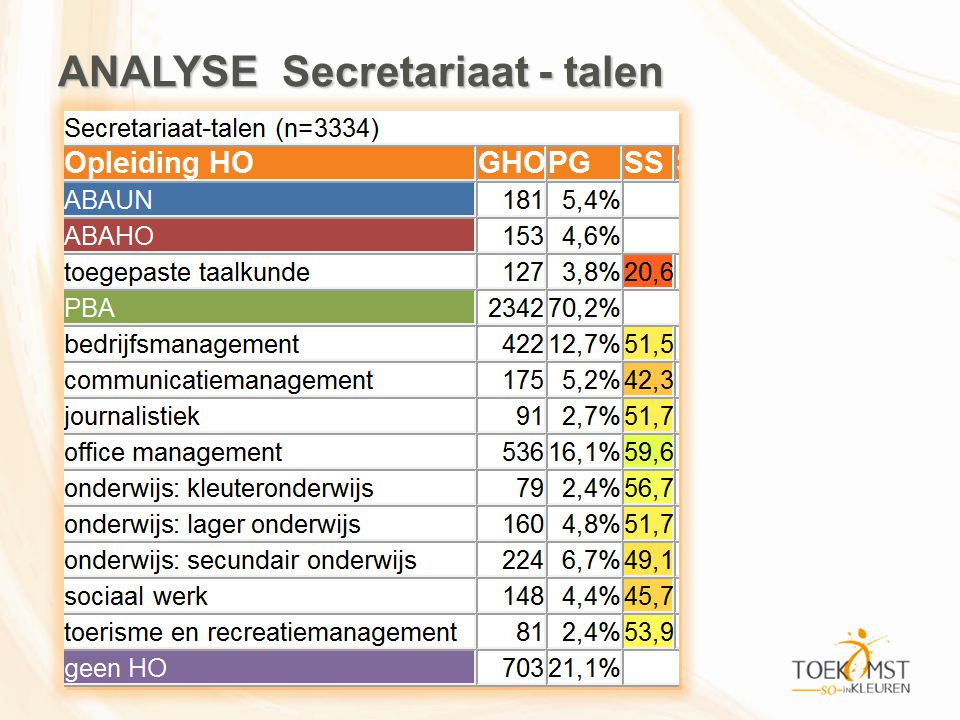ANALYSE Secretariaat - talen