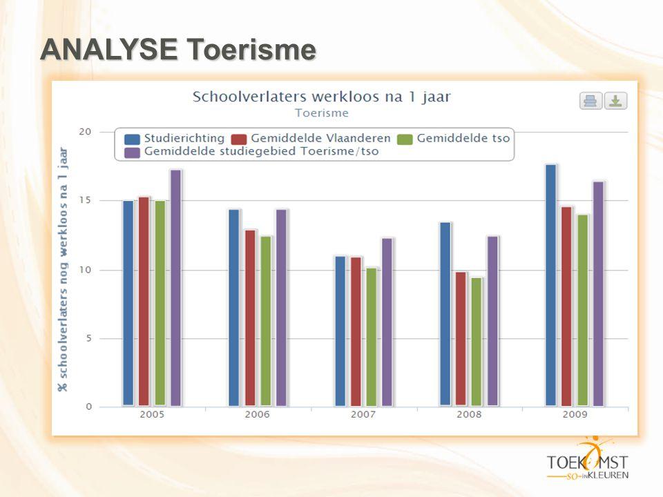 ANALYSE Toerisme Visiedag VVKSO: Toekomst SO in kleuren 8 mei 2012