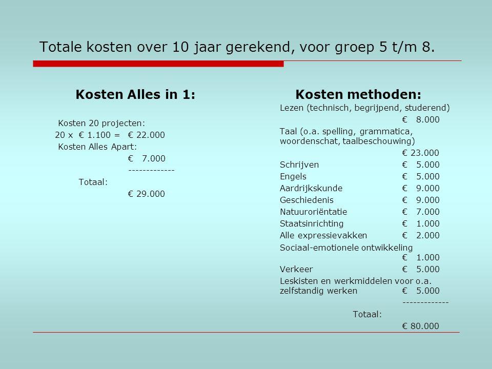 Totale kosten over 10 jaar gerekend, voor groep 5 t/m 8.