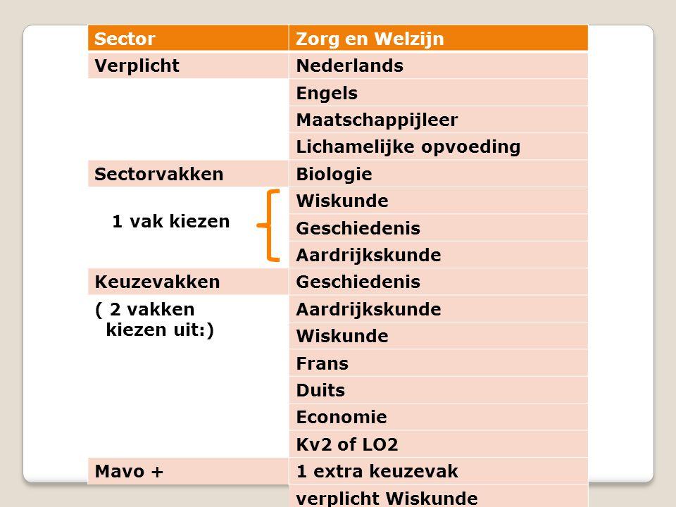 Sector Zorg en Welzijn. Verplicht. Nederlands. Engels. Maatschappijleer. Lichamelijke opvoeding.