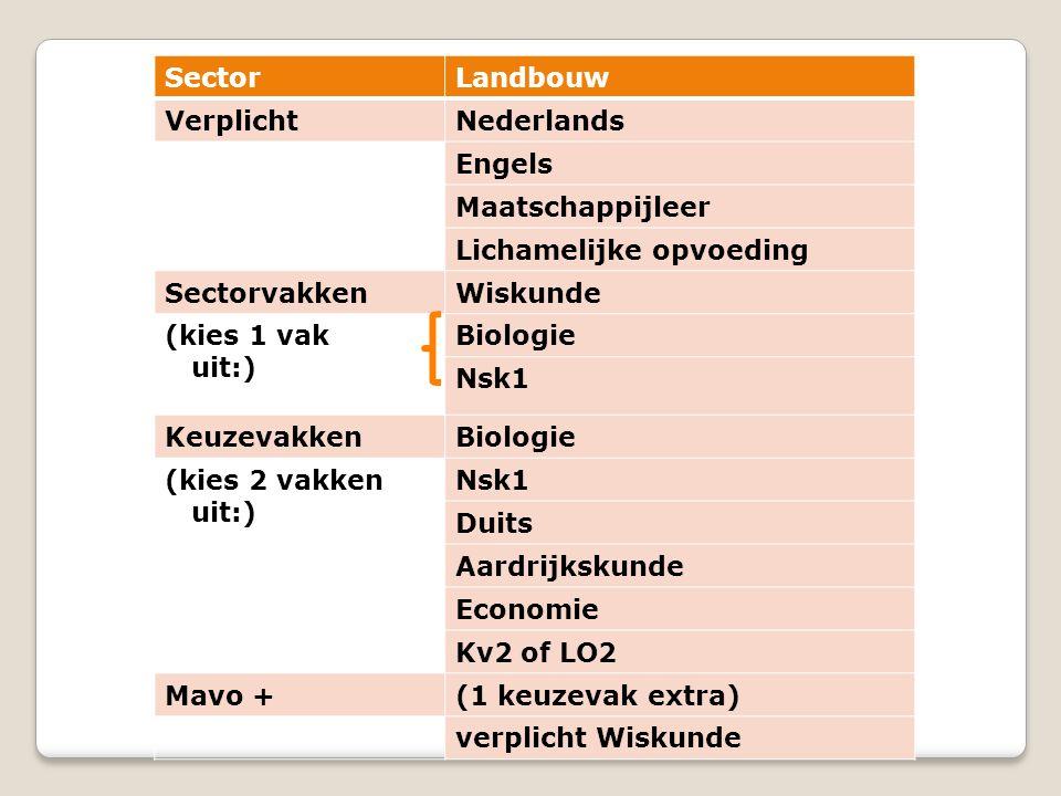 Sector Landbouw. Verplicht. Nederlands. Engels. Maatschappijleer. Lichamelijke opvoeding. Sectorvakken.