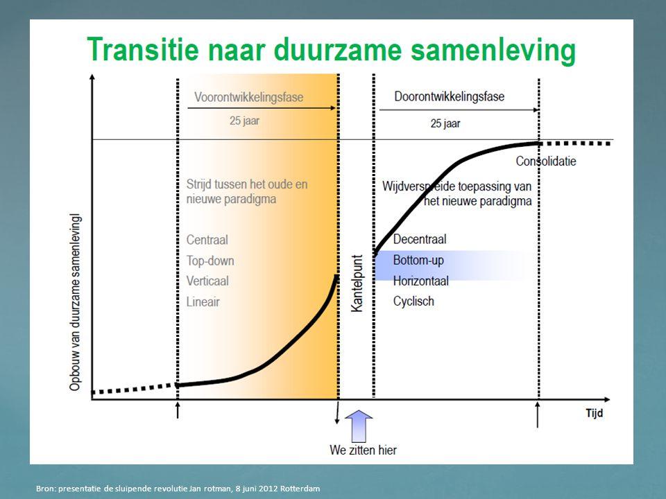 Bron: presentatie de sluipende revolutie Jan rotman, 8 juni 2012 Rotterdam