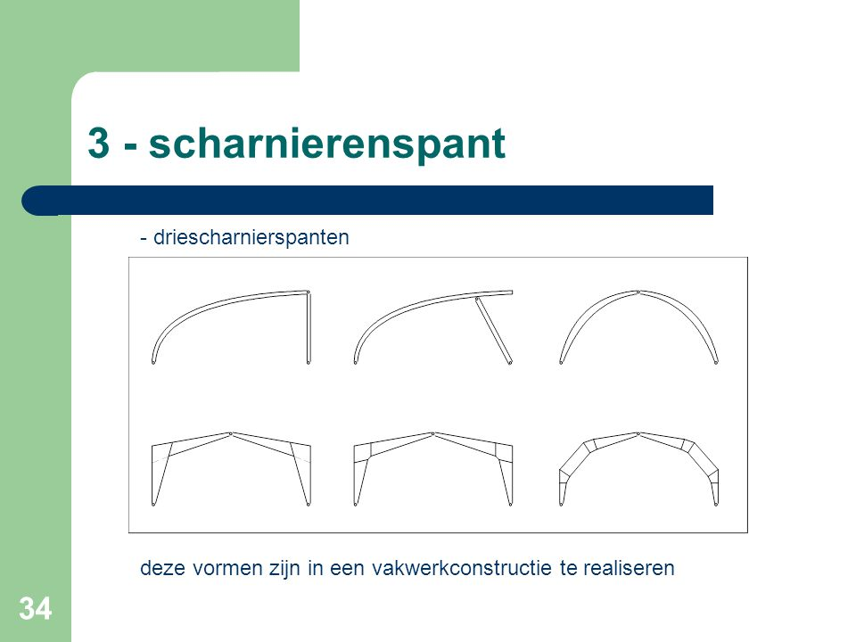 3 - scharnierenspant - driescharnierspanten