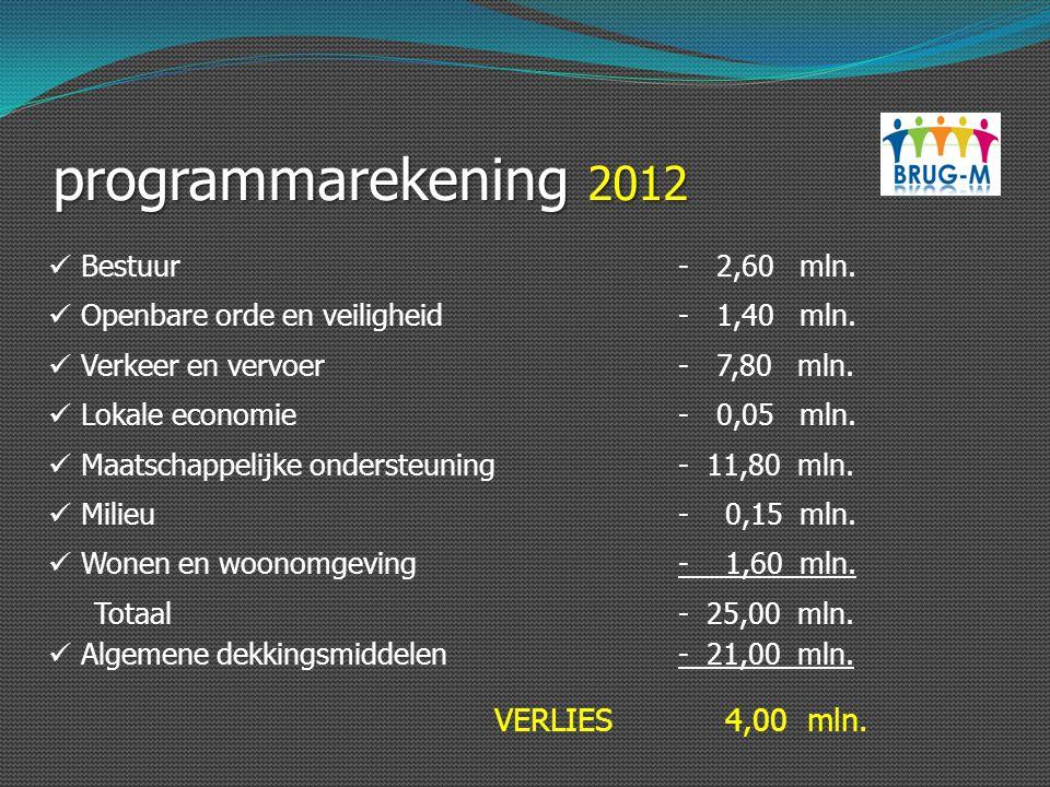 programmarekening 2012 VERLIES 4,00 mln. Bestuur - 2,60 mln.