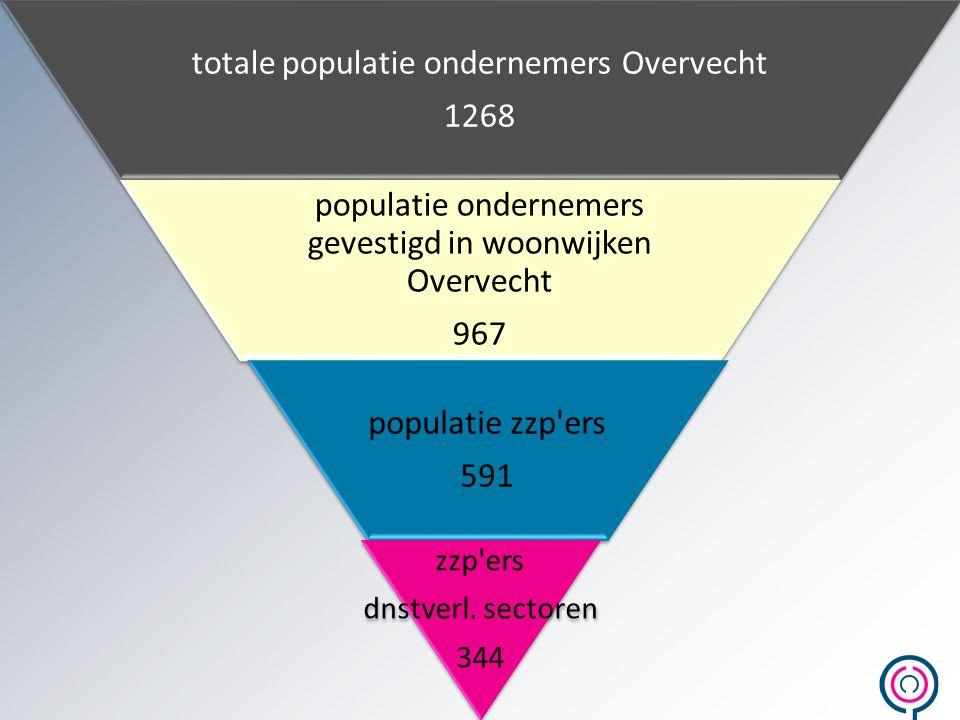 zzp ers dnstverl. sectoren 344 totale populatie ondernemers Overvecht