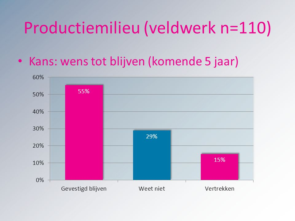Productiemilieu (veldwerk n=110)