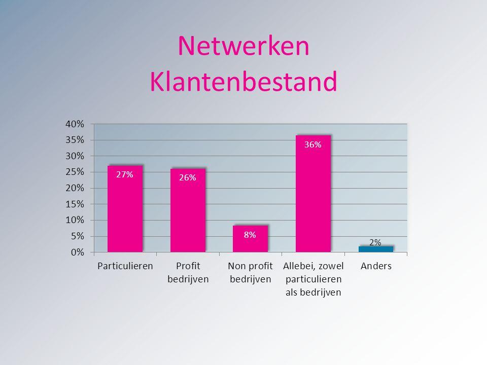 Netwerken Klantenbestand