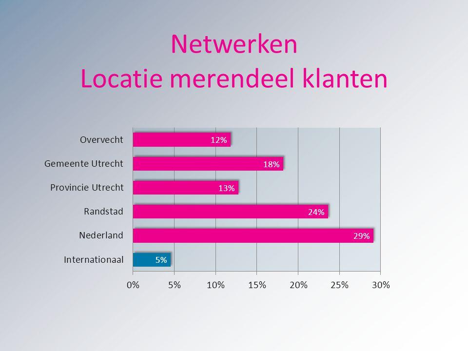 Netwerken Locatie merendeel klanten