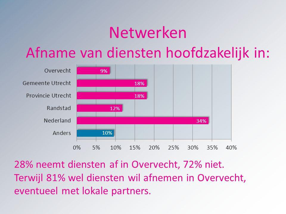 Netwerken Afname van diensten hoofdzakelijk in: