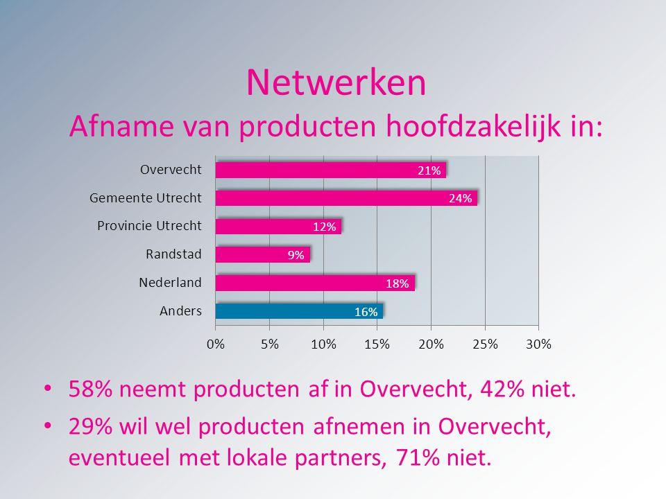 Netwerken Afname van producten hoofdzakelijk in: