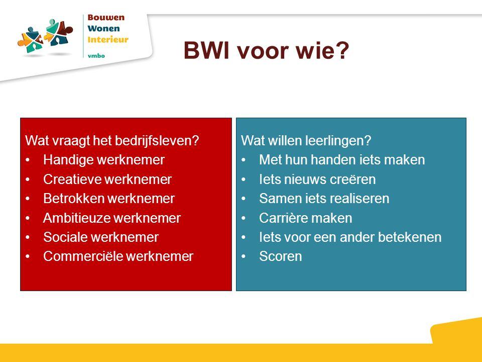 BWI voor wie Wat vraagt het bedrijfsleven Handige werknemer