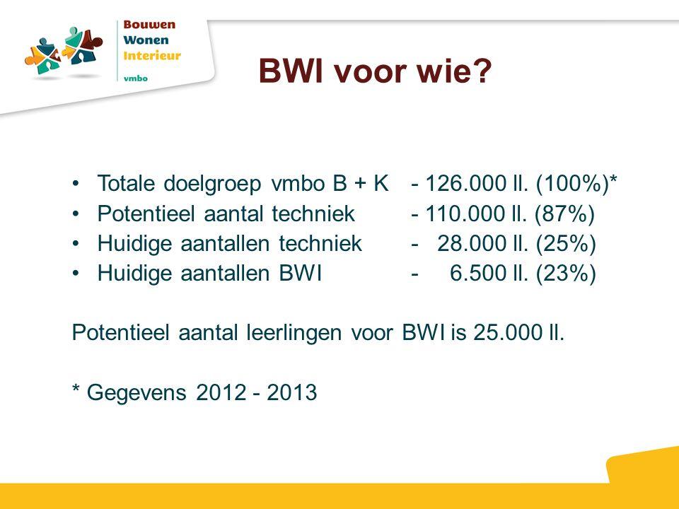 BWI voor wie Totale doelgroep vmbo B + K - 126.000 ll. (100%)*