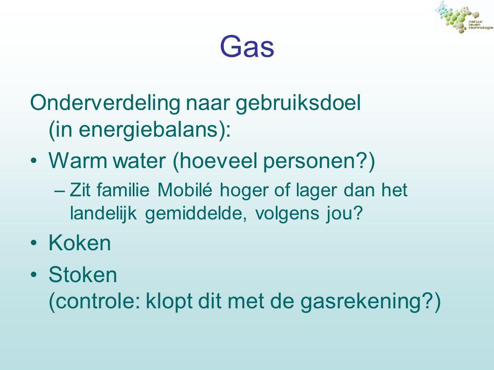 Gas Onderverdeling naar gebruiksdoel (in energiebalans):