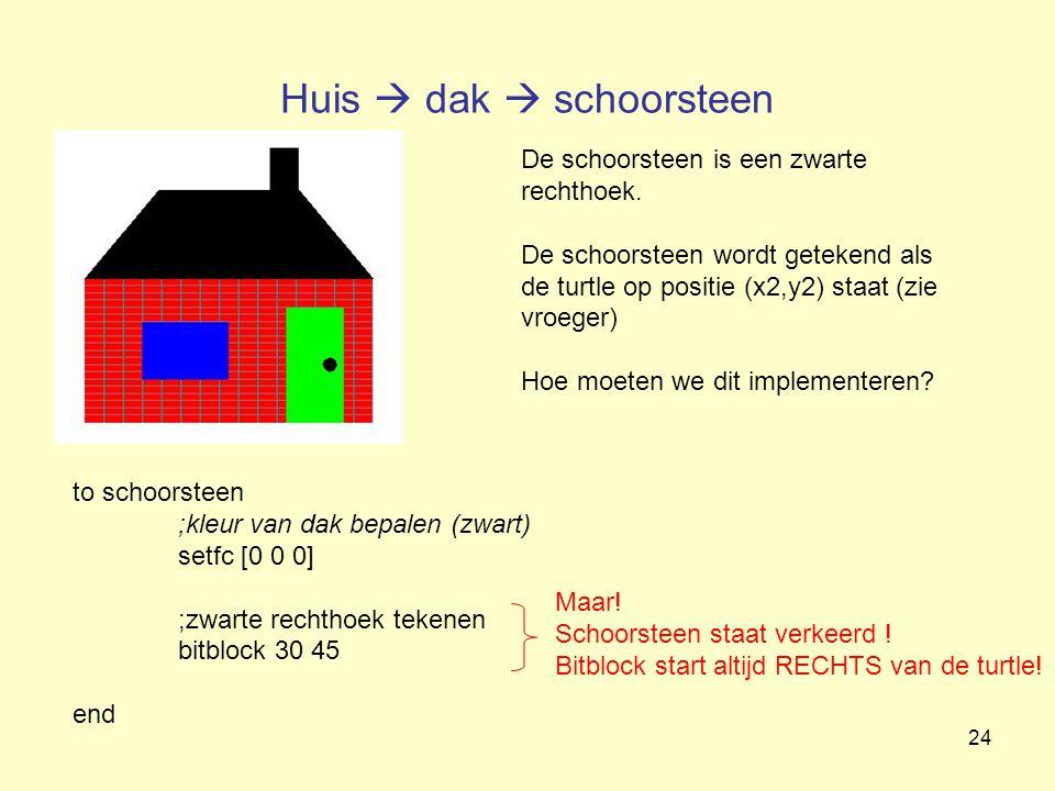 Huis  dak  schoorsteen