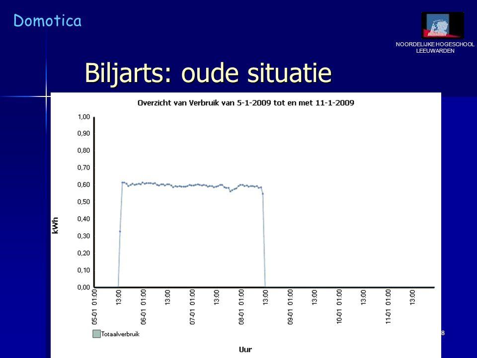 Biljarts: oude situatie