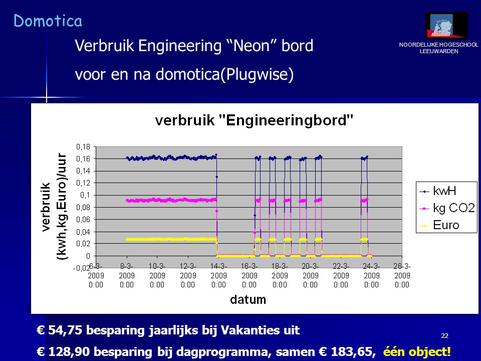 Verbruik Engineering Neon bord voor en na domotica(Plugwise)