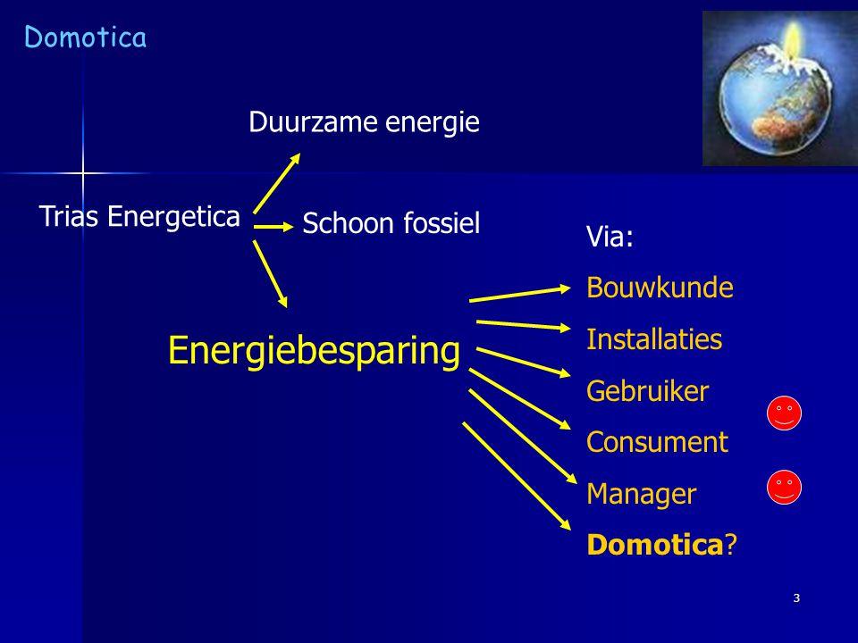 Energiebesparing Duurzame energie Trias Energetica Schoon fossiel Via: