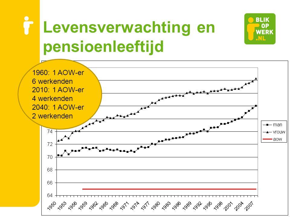 Levensverwachting en pensioenleeftijd