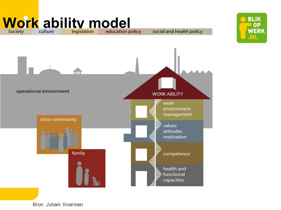 Work ability model Bron: Juhani Ilmarinen 21