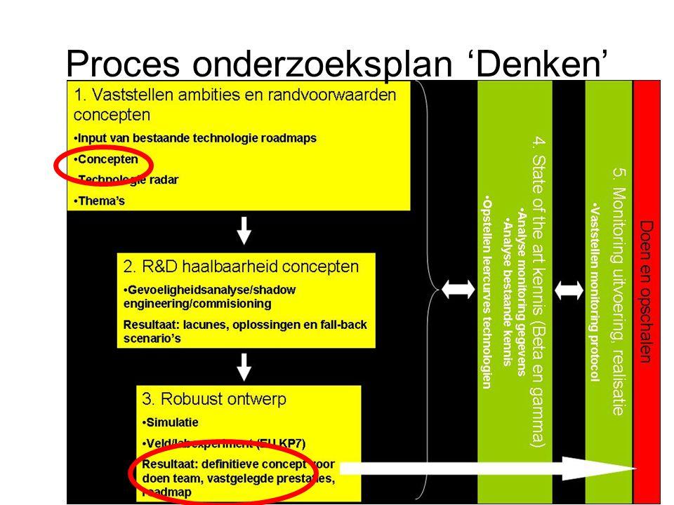 Proces onderzoeksplan 'Denken'