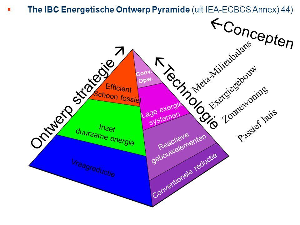 The IBC Energetische Ontwerp Pyramide (uit IEA-ECBCS Annex) 44)