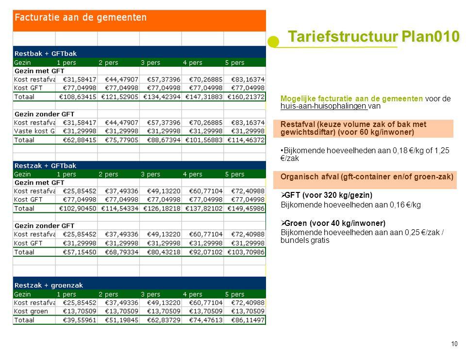 Tariefstructuur Plan010 Mogelijke facturatie aan de gemeenten voor de huis-aan-huisophalingen van.