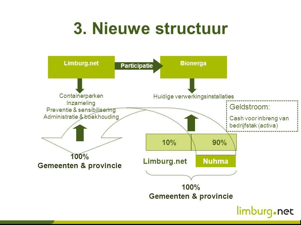 100% Gemeenten & provincie 100% Gemeenten & provincie