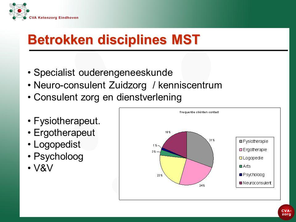 Betrokken disciplines MST