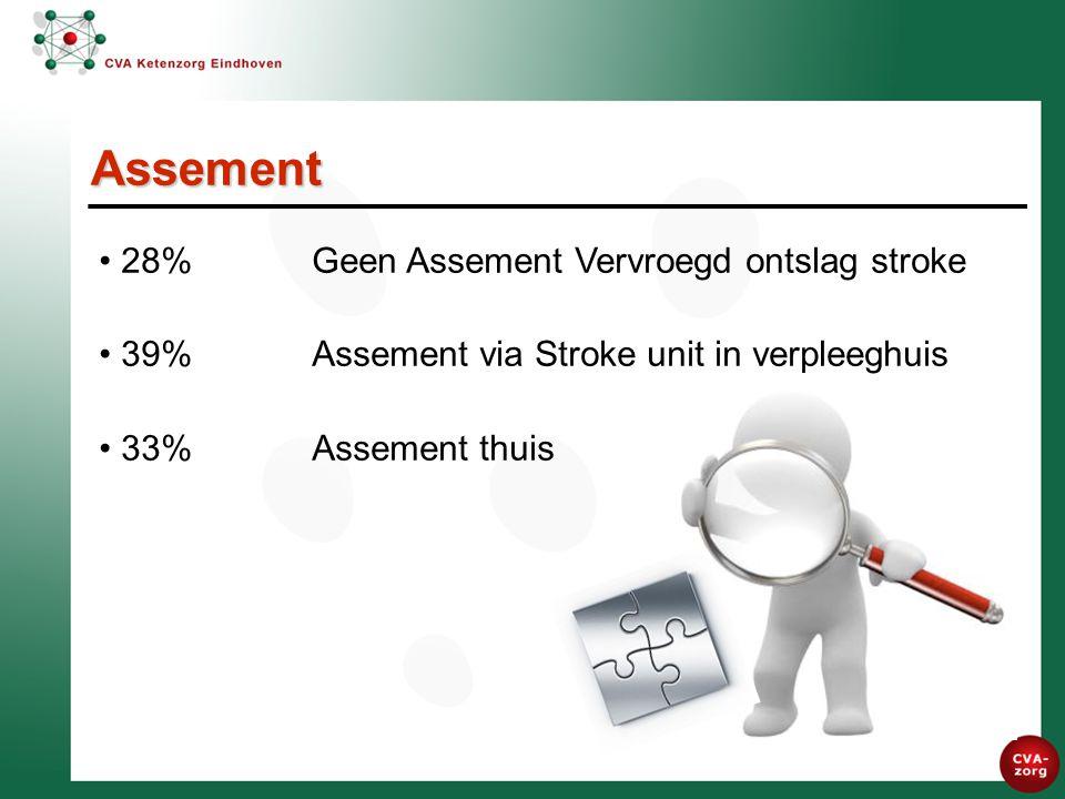 Assement 28% Geen Assement Vervroegd ontslag stroke