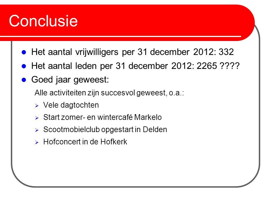 Conclusie Het aantal vrijwilligers per 31 december 2012: 332