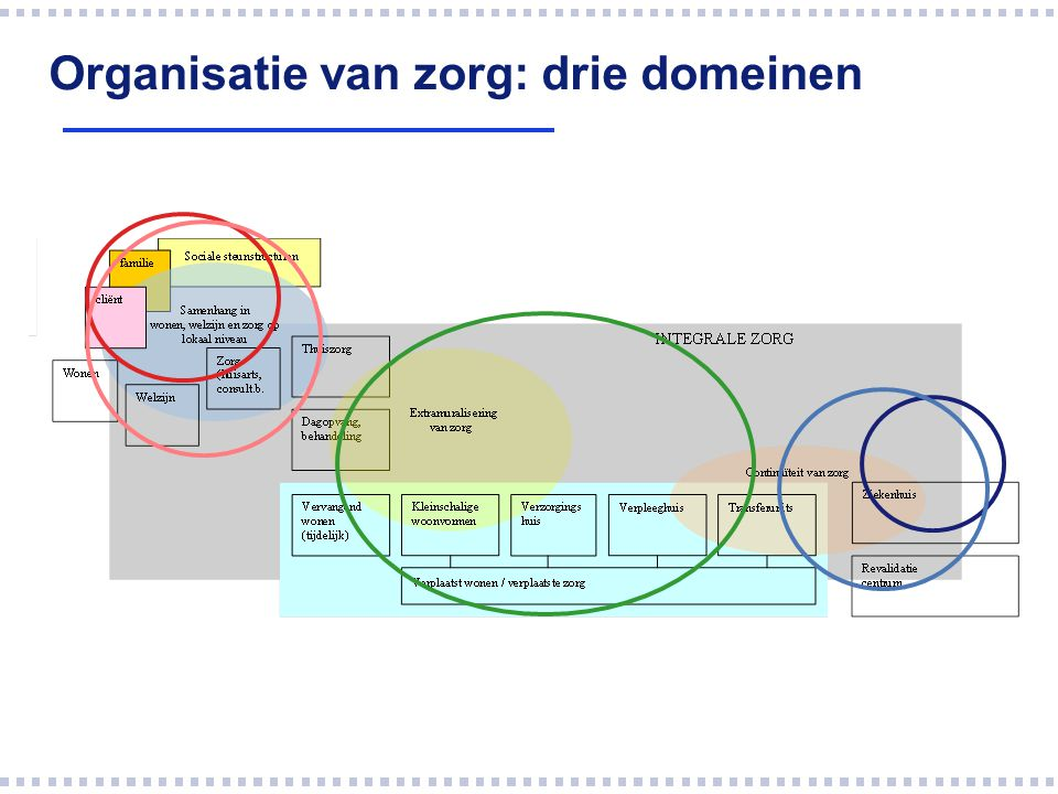 Organisatie van zorg: drie domeinen