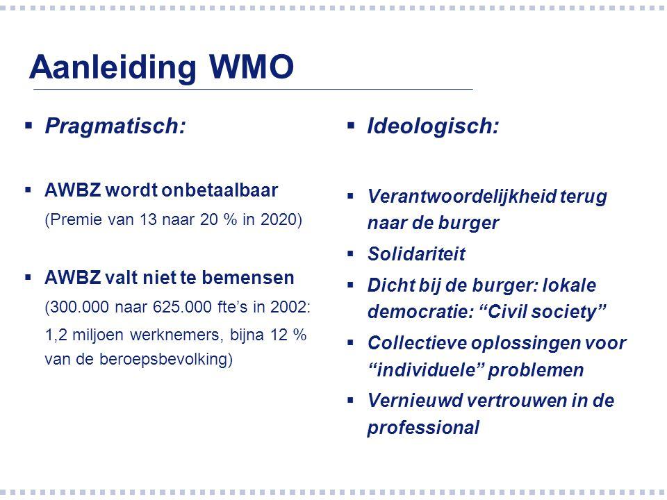 Aanleiding WMO Pragmatisch: Ideologisch: AWBZ wordt onbetaalbaar