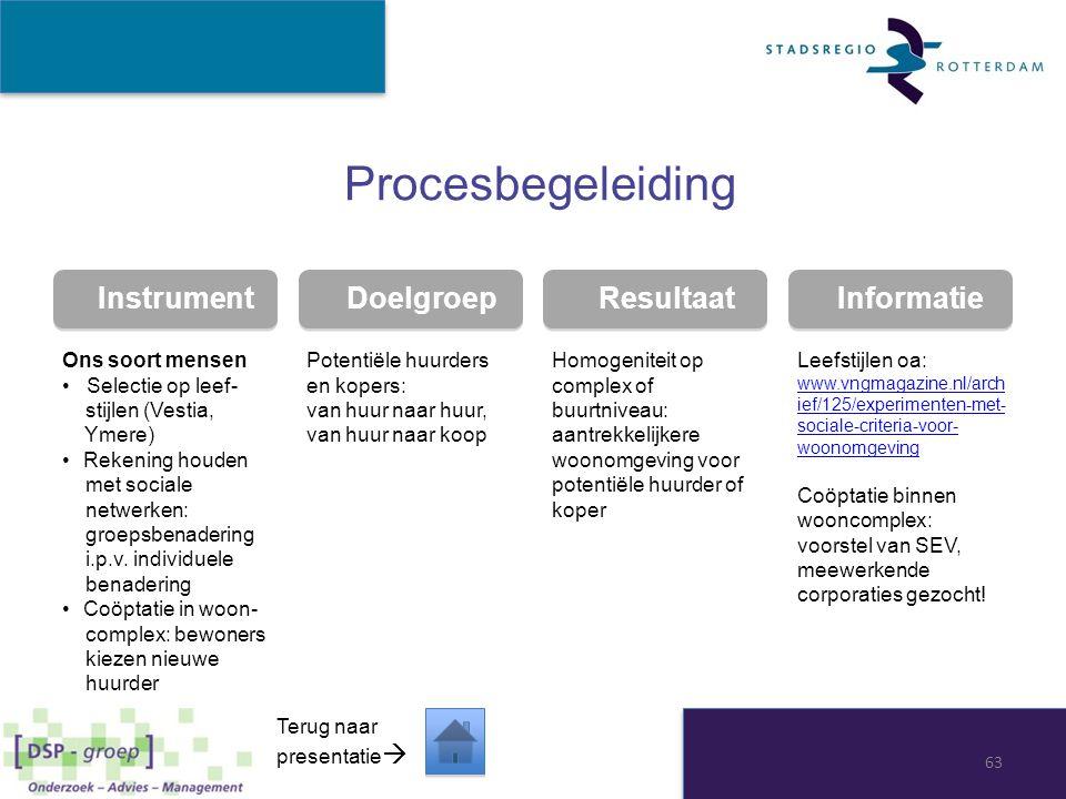 Procesbegeleiding Instrument Doelgroep Resultaat Informatie