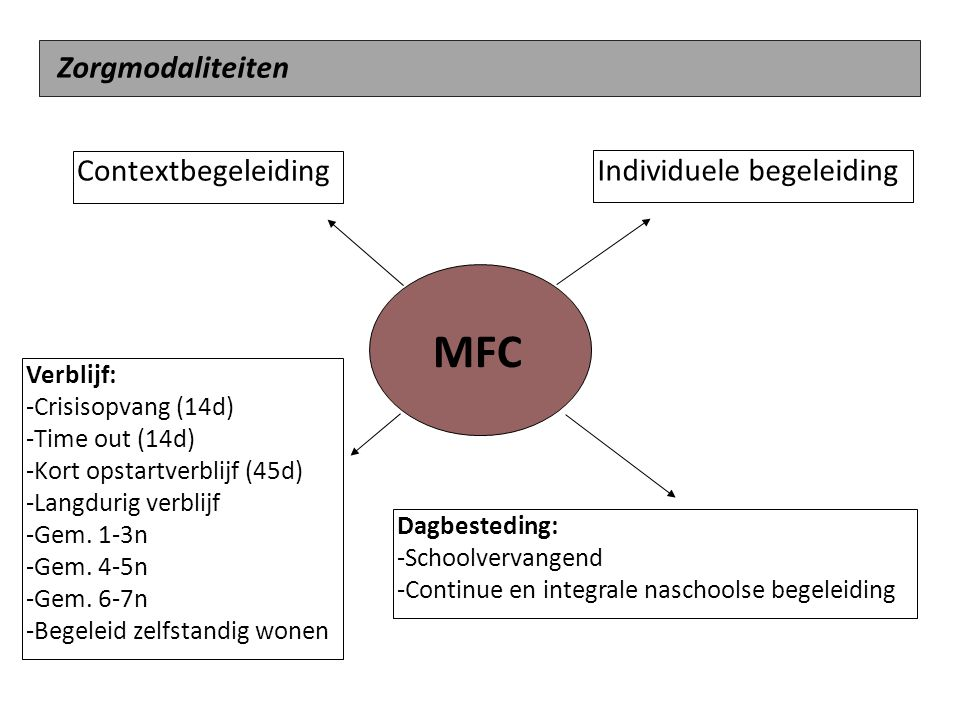 MFC Zorgmodaliteiten Contextbegeleiding Individuele begeleiding