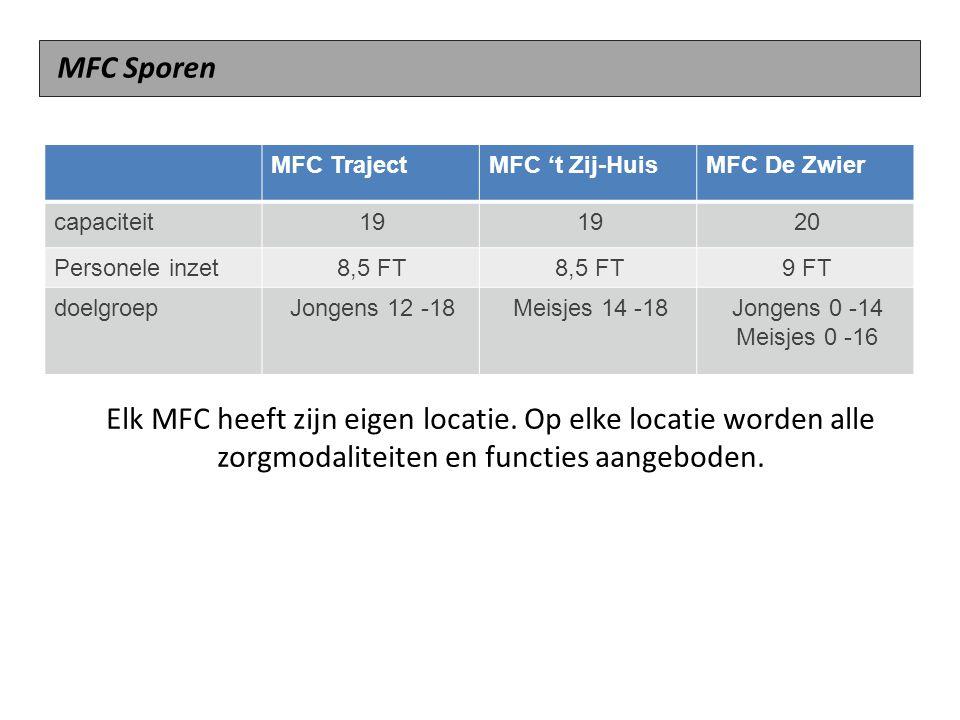 MFC Sporen MFC Traject. MFC 't Zij-Huis. MFC De Zwier. capaciteit. 19. 20. Personele inzet. 8,5 FT.