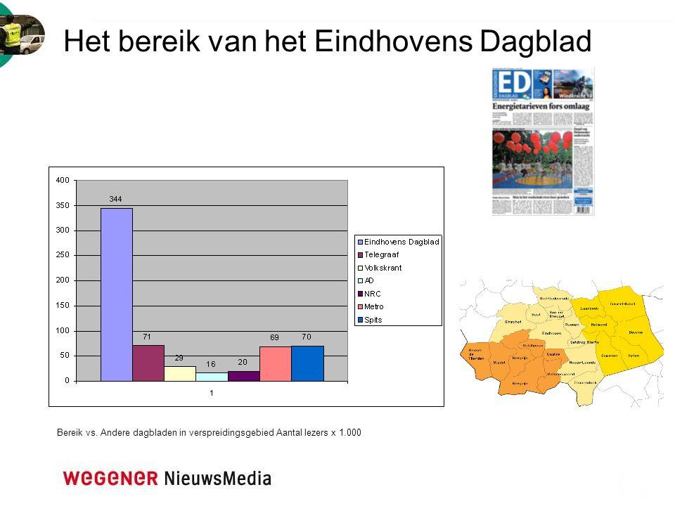 Het bereik van het Eindhovens Dagblad