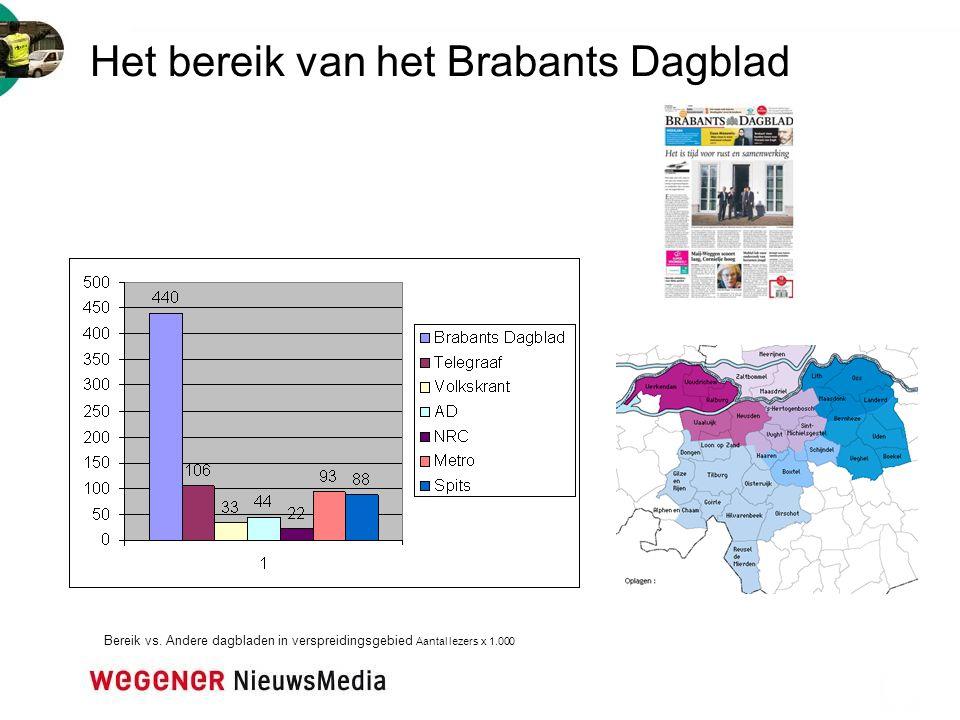 Het bereik van het Brabants Dagblad
