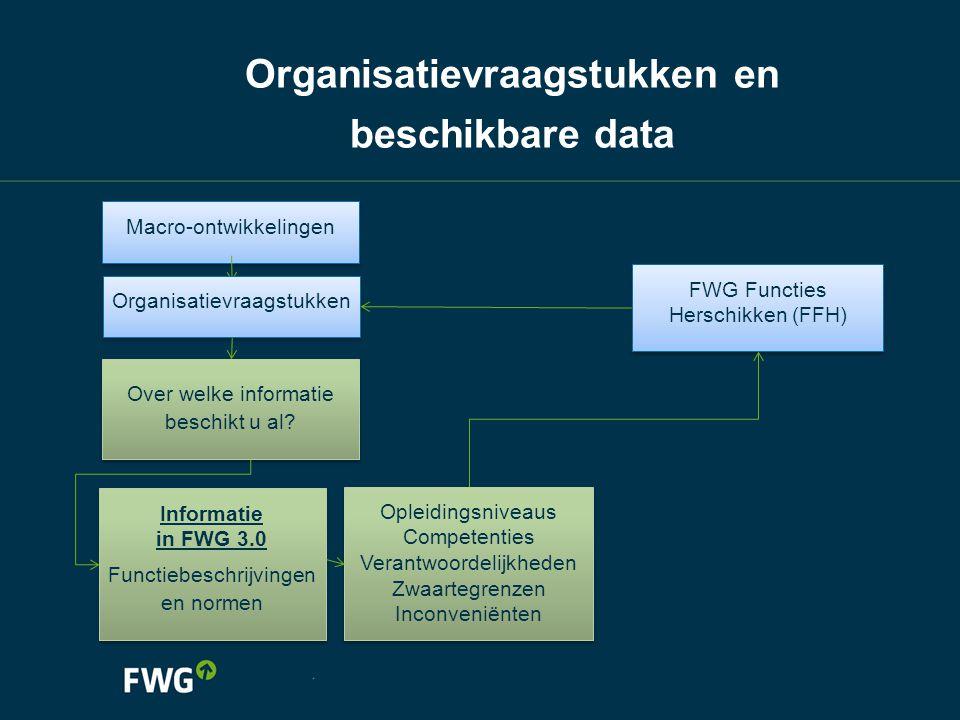 Organisatievraagstukken en beschikbare data