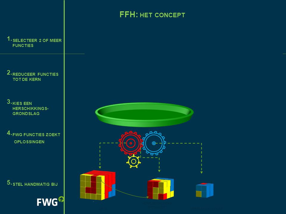 FFH: het concept selecteer 2 of meer functies