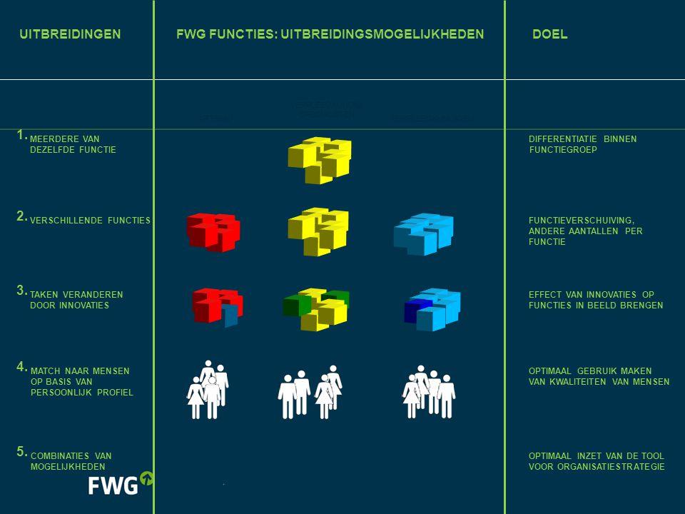 FWG Functies: uitbreidingsmogelijkheden doel