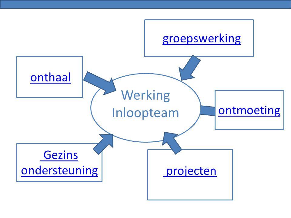 Werking Inloopteam groepswerking onthaal ontmoeting Gezins