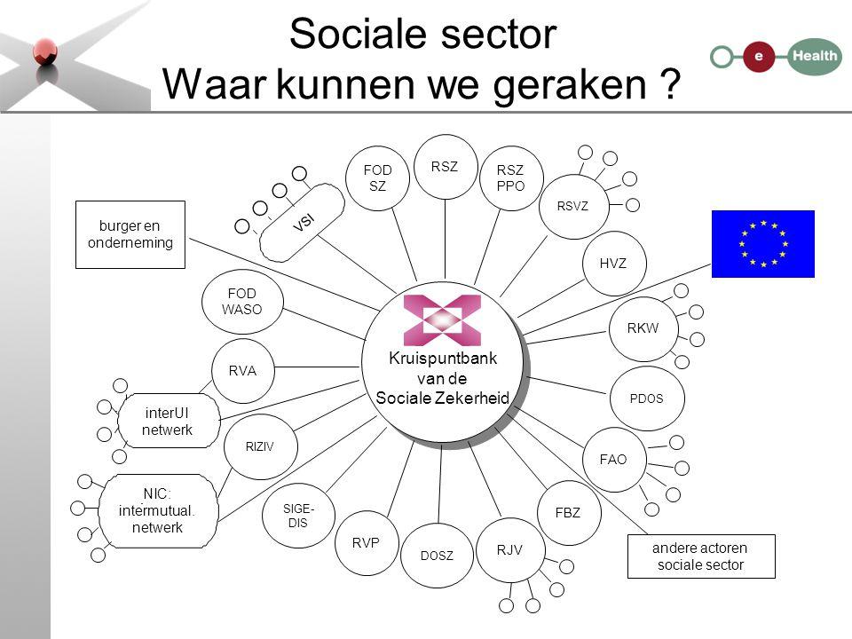 Sociale sector Waar kunnen we geraken