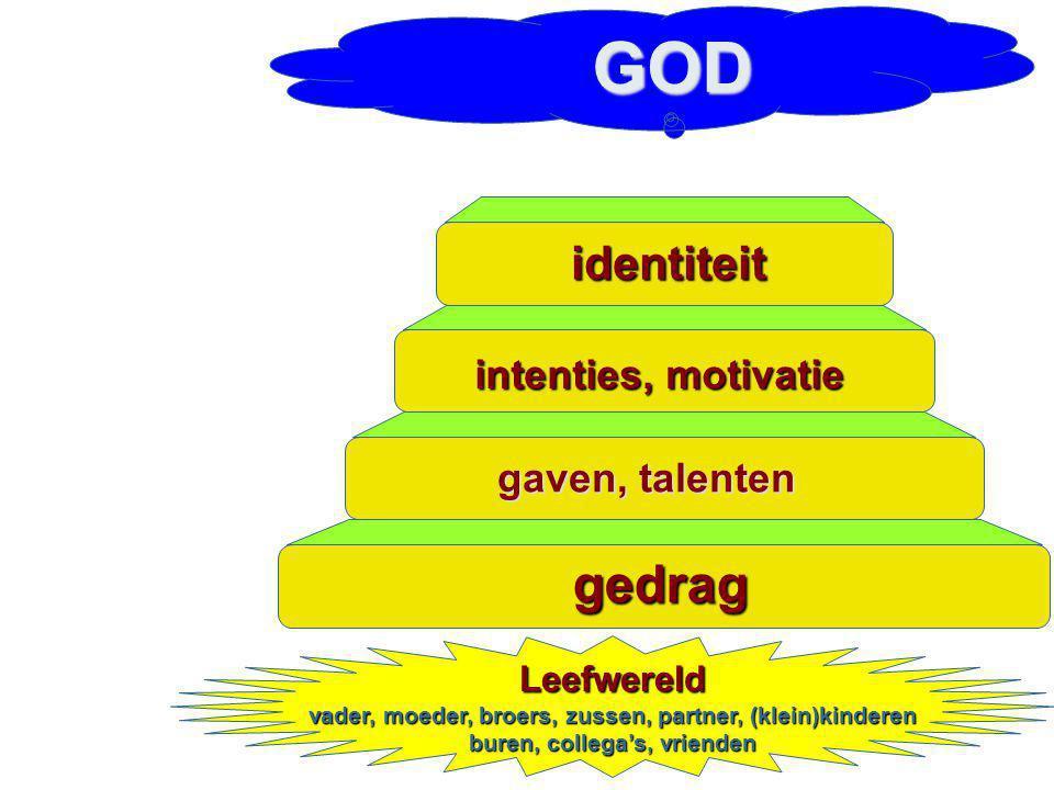 GOD gedrag identiteit intenties, motivatie gaven, talenten Leefwereld