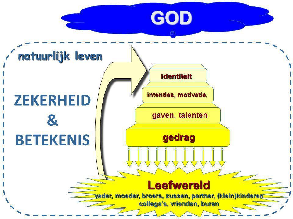 GOD ZEKERHEID & BETEKENIS Leefwereld natuurlijk leven gedrag