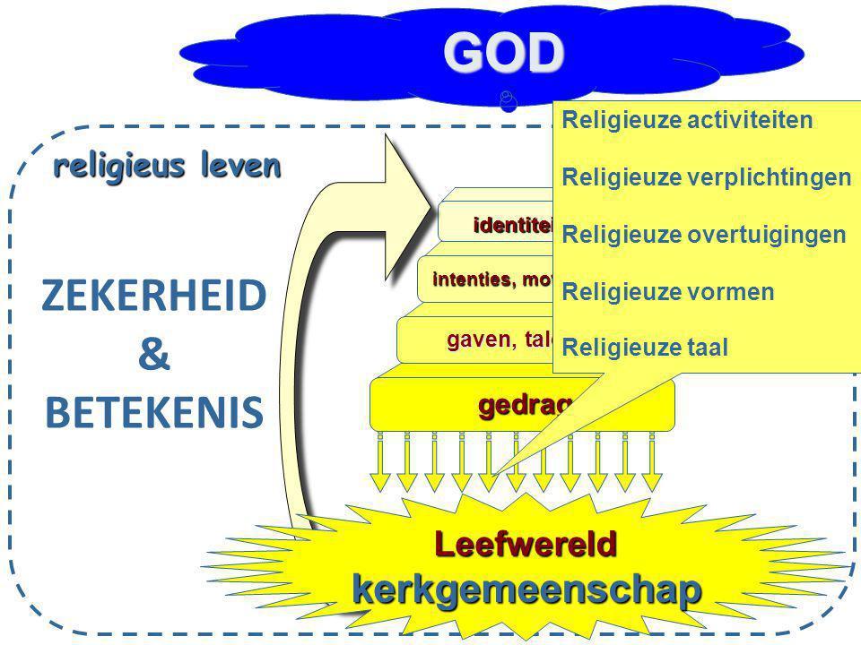 GOD ZEKERHEID & BETEKENIS kerkgemeenschap Leefwereld religieus leven