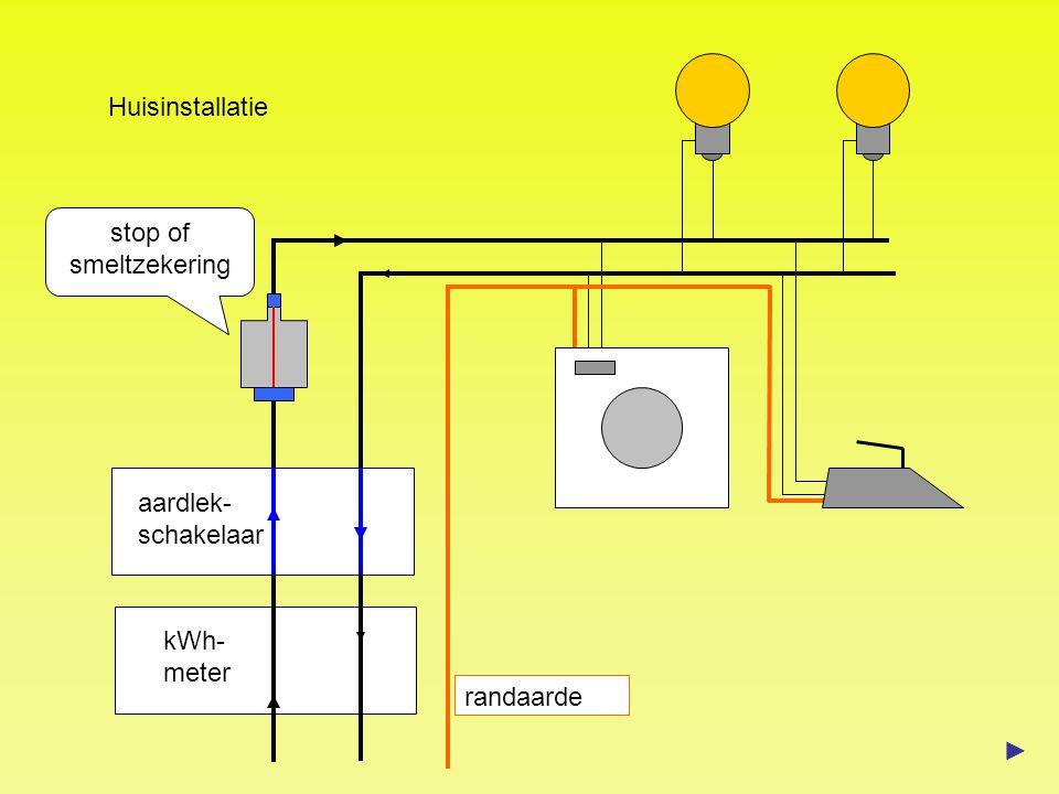 Huisinstallatie stop of smeltzekering aardlek- schakelaar kWh-meter randaarde ►