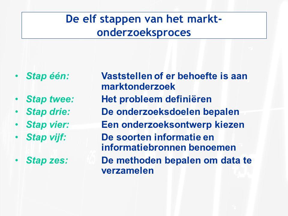 De elf stappen van het markt-onderzoeksproces