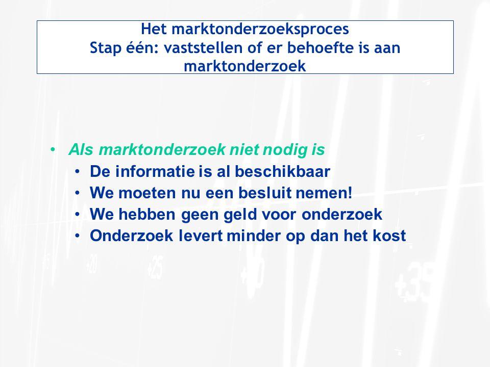 Als marktonderzoek niet nodig is De informatie is al beschikbaar