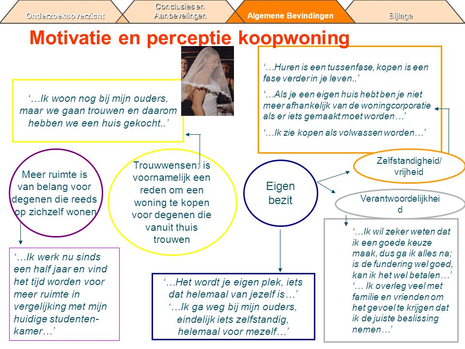 Motivatie en perceptie koopwoning